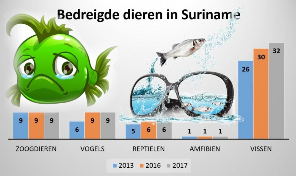 1Vissen meest bedreigde dieren in Suriname1