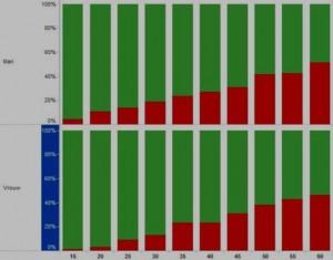 2 Verhoogde bloeddruk belangrijkste factor van sterfte en invaliditeit.1